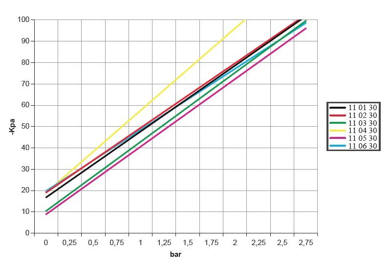 Diagramas del grado de vacío en función de la presión de alimentación en el servomando