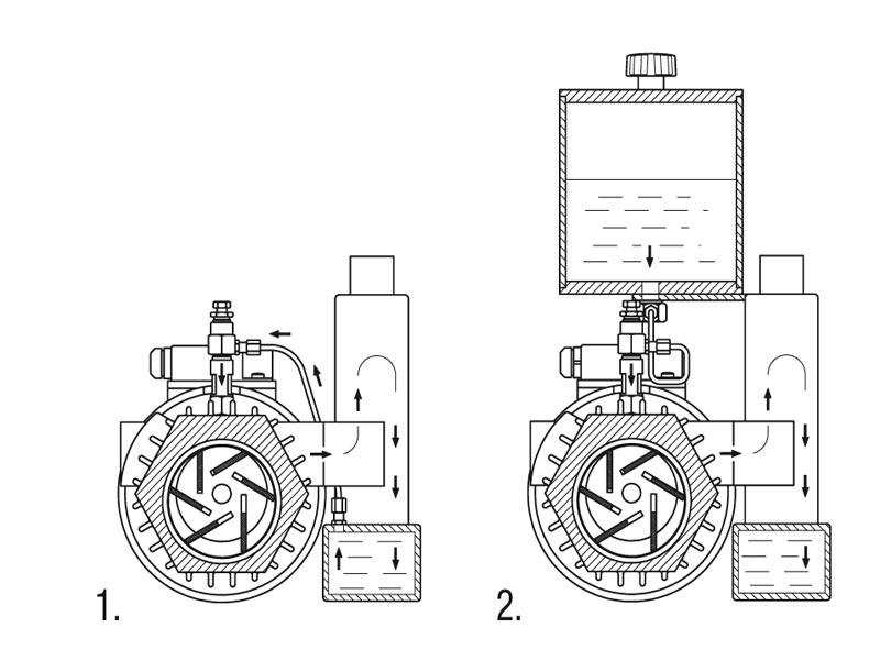 Bombas de vacío de paletas rotativas - Características generales