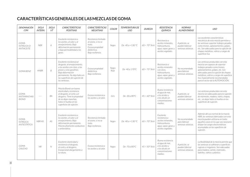 Características generales de las mezclas de goma